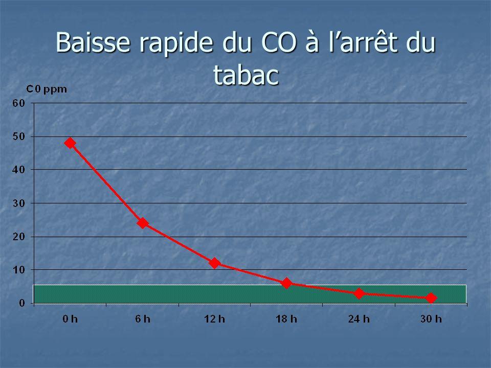 Baisse rapide du CO à larrêt du tabac