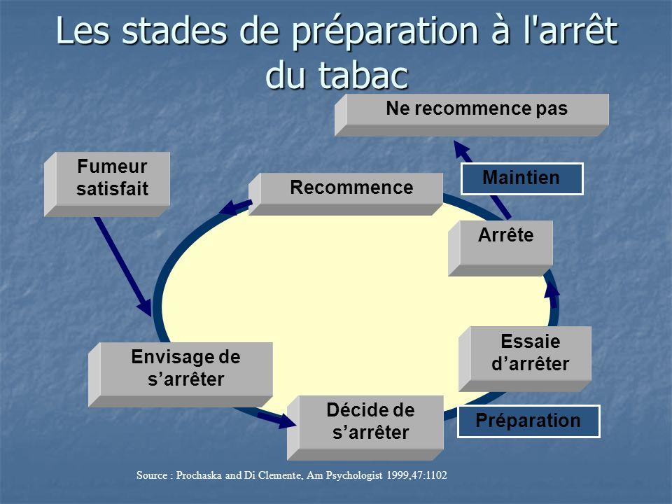Source : Prochaska and Di Clemente, Am Psychologist 1999,47:1102 Envisage de sarrêter Décide de sarrêter Essaie darrêter Recommence Préparation Ne rec