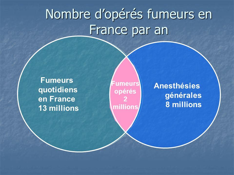 Épidémiologie du tabagisme des opérés en France 40% de fumeurs chez les opérés entre 15 et 45 ans 40% de fumeurs chez les opérés entre 15 et 45 ans 20% entre 46 et 65 ans 20% entre 46 et 65 ans 10% chez les opérés de plus de 75ans 10% chez les opérés de plus de 75ans