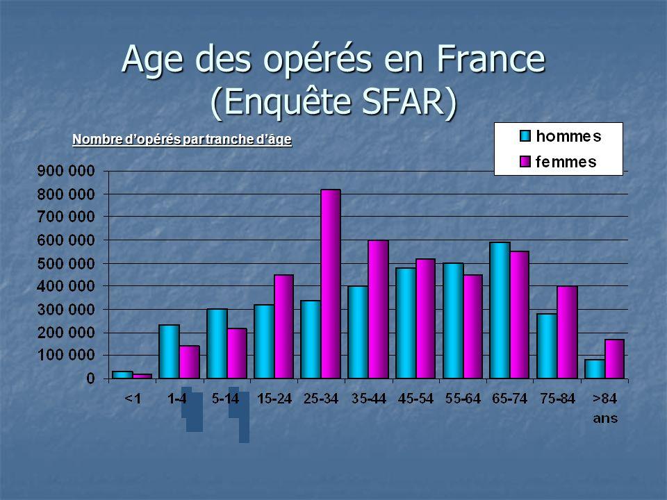 Age des opérés en France (Enquête SFAR) Nombre dopérés par tranche dâge