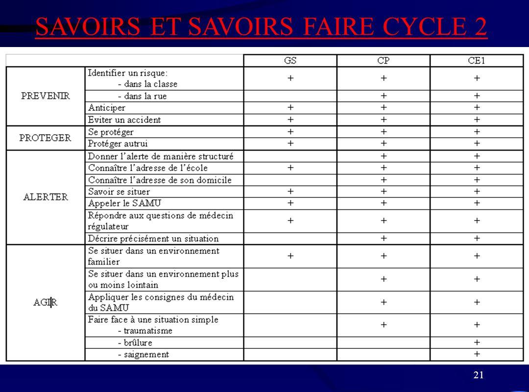 21 SAVOIRS ET SAVOIRS FAIRE CYCLE 2