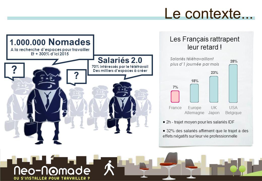 Salariés 2.0 70% intéressés par le télétravail Des milliers despaces à créer 1.000.000 Nomades A la recherche despaces pour travailler Et + 300% dici 2015 Les Français rattrapent leur retard .