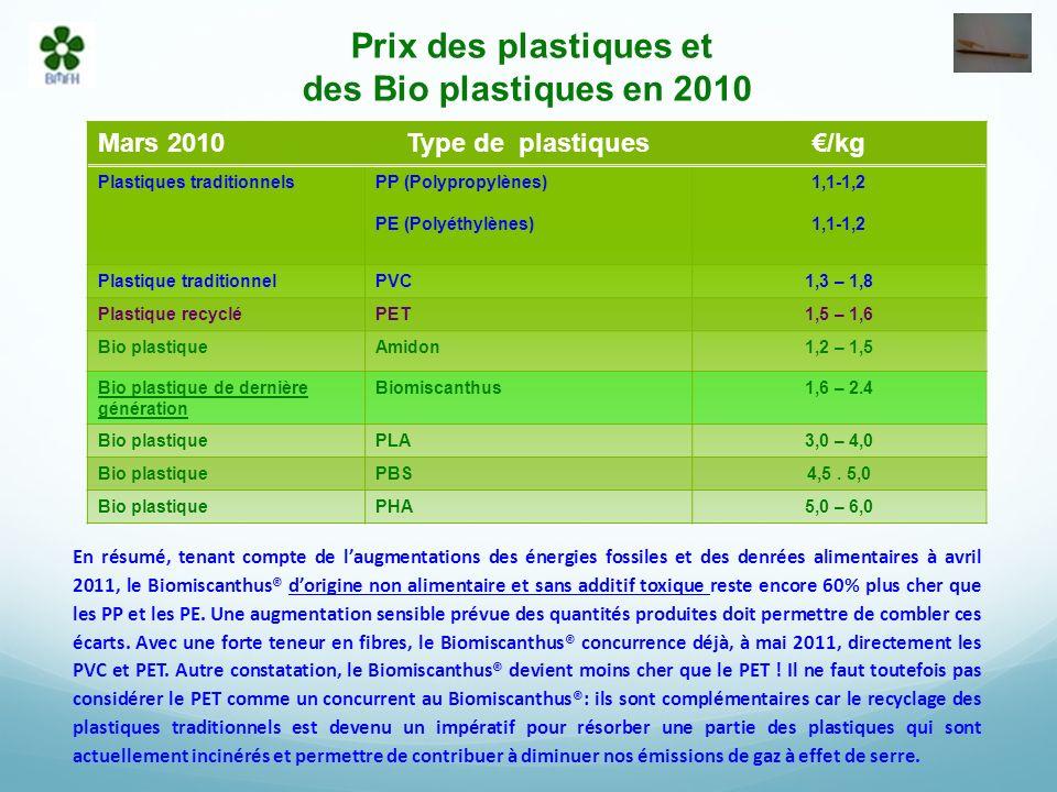 Prix des plastiques et des Bio plastiques en 2010 En résumé, tenant compte de laugmentations des énergies fossiles et des denrées alimentaires à avril 2011, le Biomiscanthus® dorigine non alimentaire et sans additif toxique reste encore 60% plus cher que les PP et les PE.