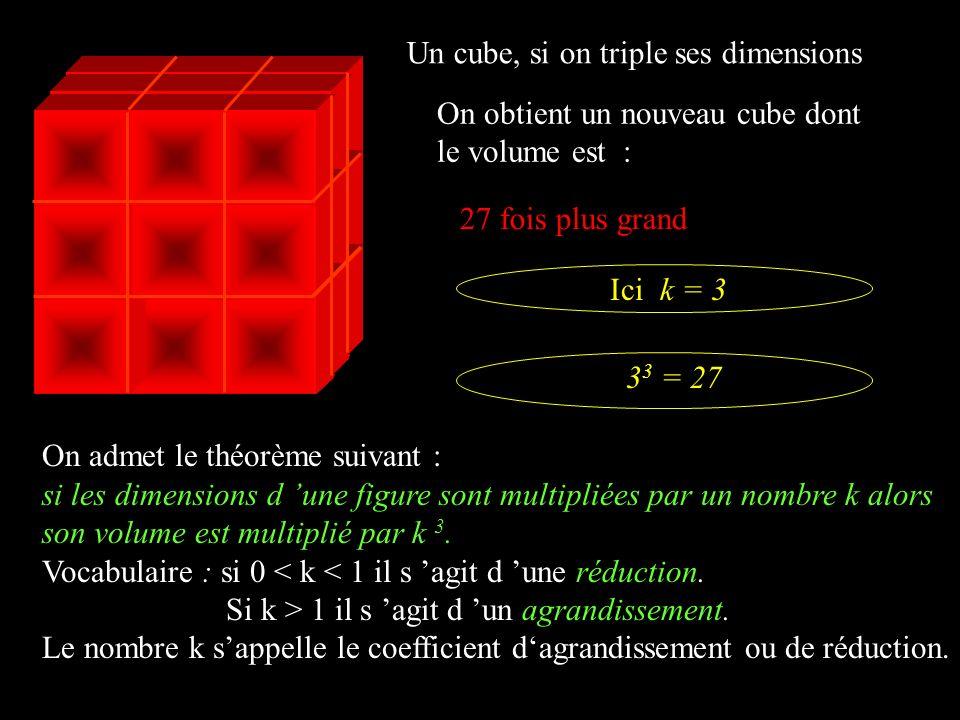 Un cube, si on triple ses dimensions On obtient un nouveau cube dont le volume est : 27 fois plus grand On admet le théorème suivant : si les dimensio