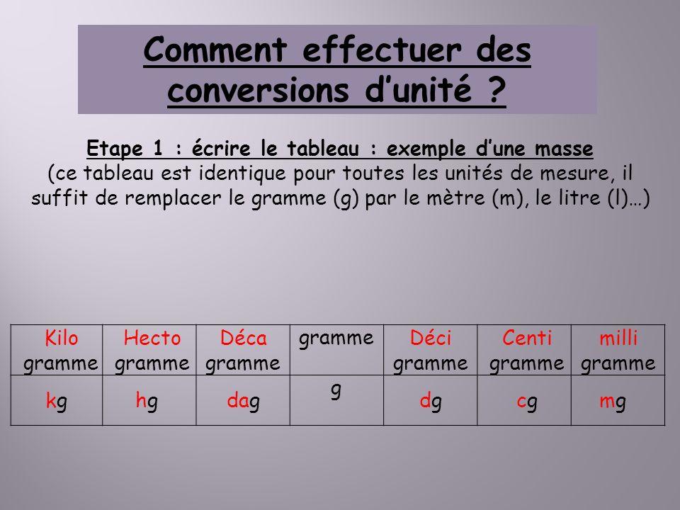 Comment effectuer des conversions dunité ? Etape 1 : écrire le tableau : exemple dune masse (ce tableau est identique pour toutes les unités de mesure
