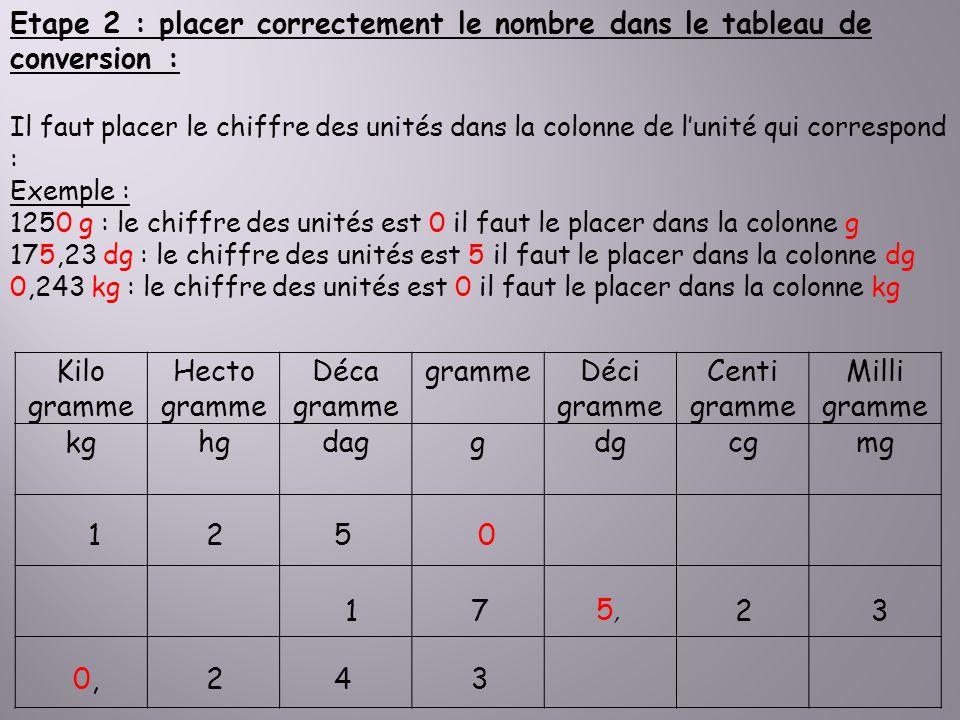 Etape 2 : placer correctement le nombre dans le tableau de conversion : Il faut placer le chiffre des unités dans la colonne de lunité qui correspond