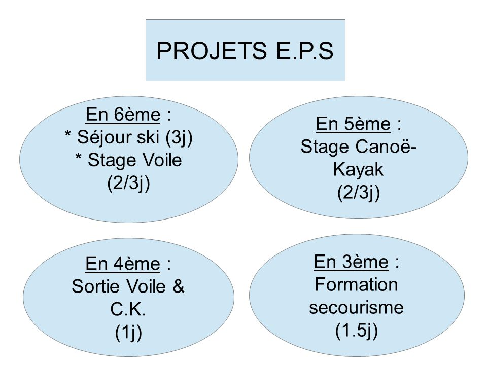 PROJETS E.P.S En 6ème : * Séjour ski (3j) * Stage Voile (2/3j) En 5ème : Stage Canoë- Kayak (2/3j) En 4ème : Sortie Voile & C.K. (1j) En 3ème : Format