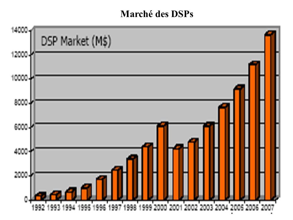 Marché des DSPs