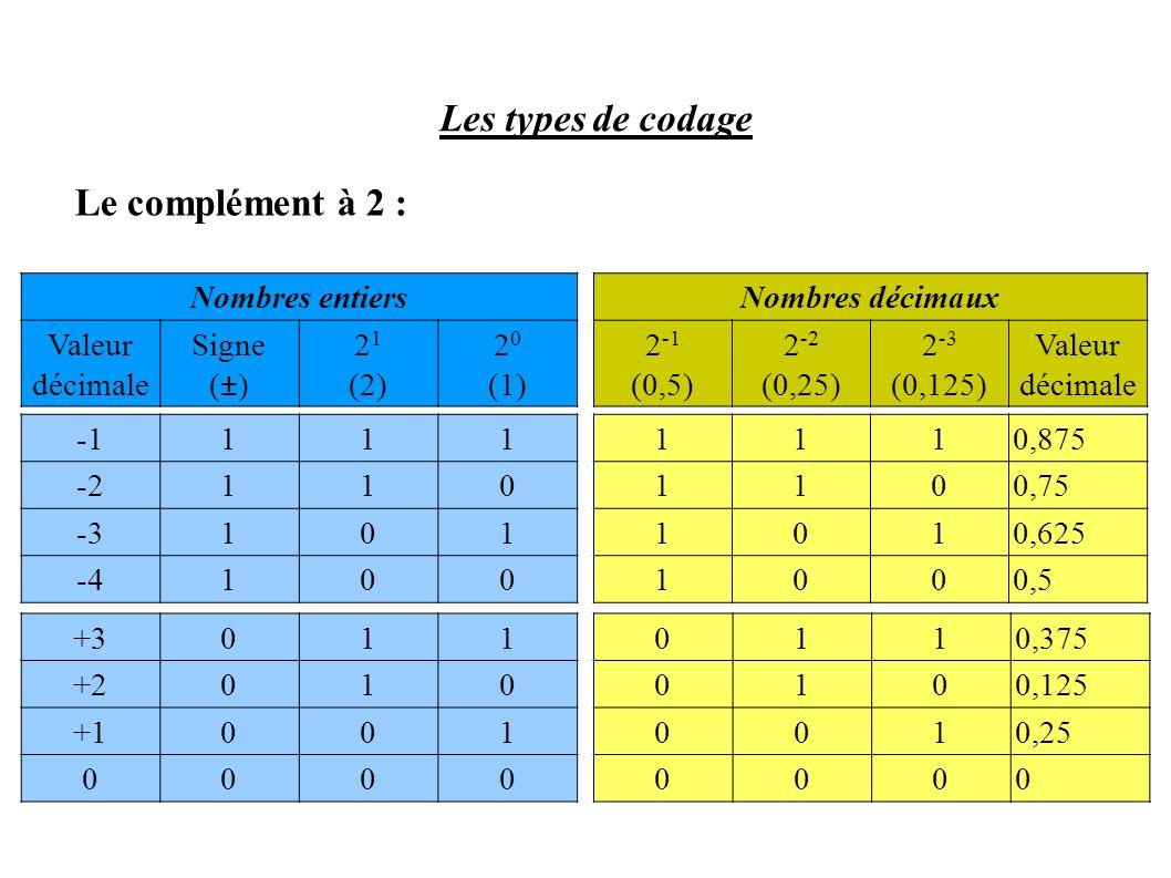 Les types de codage Le complément à 2 : Nombres entiers Valeur décimale Signe (±) 2 1 (2) 2 0 (1) +3011 +2010 +1001 0000 111 -2110 -3101 -4100 Nombres