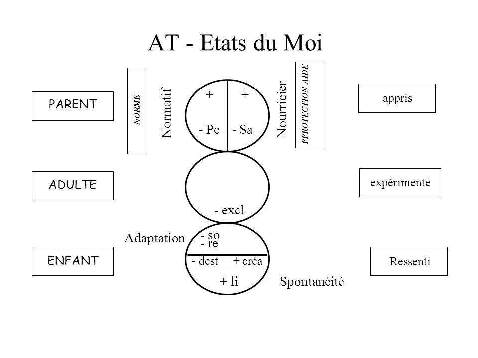 AT - Etats du Moi Normatif Nourricier + - Pe + - Sa - excl Adaptation - dest + créa + li - so - re ENFANT ADULTE PARENT NORME PPROTECTION AIDE appris