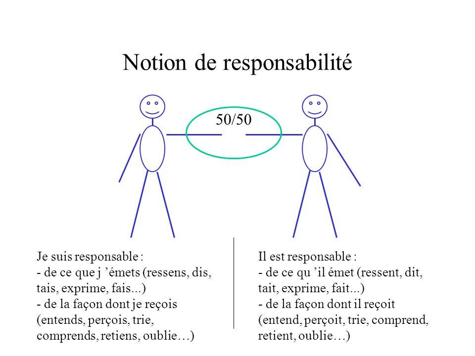 Notion de responsabilité 50/50 Je suis responsable : - de ce que j émets (ressens, dis, tais, exprime, fais...) - de la façon dont je reçois (entends,