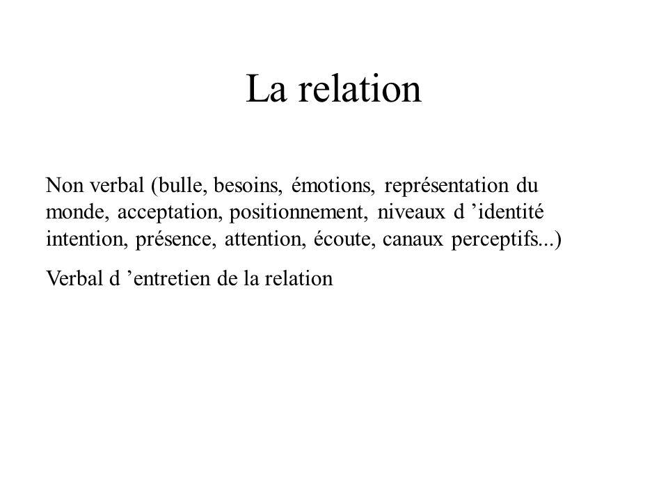 La relation Non verbal (bulle, besoins, émotions, représentation du monde, acceptation, positionnement, niveaux d identité intention, présence, attent