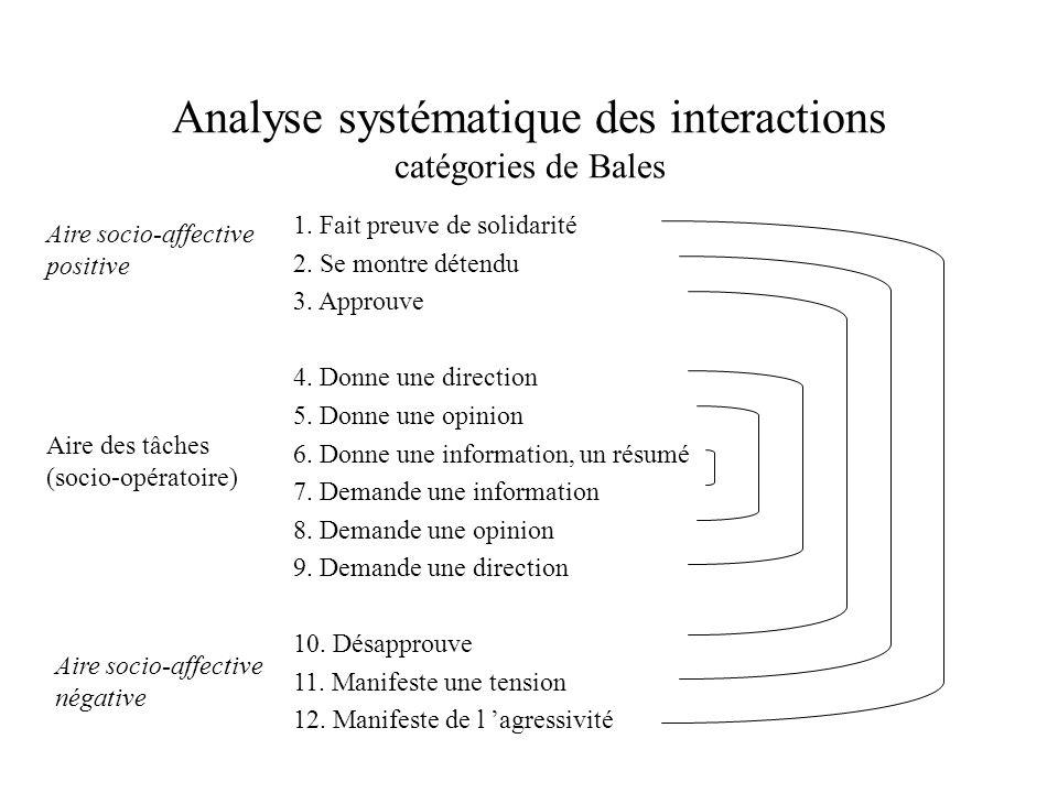 Analyse systématique des interactions catégories de Bales 1. Fait preuve de solidarité 2. Se montre détendu 3. Approuve 4. Donne une direction 5. Donn