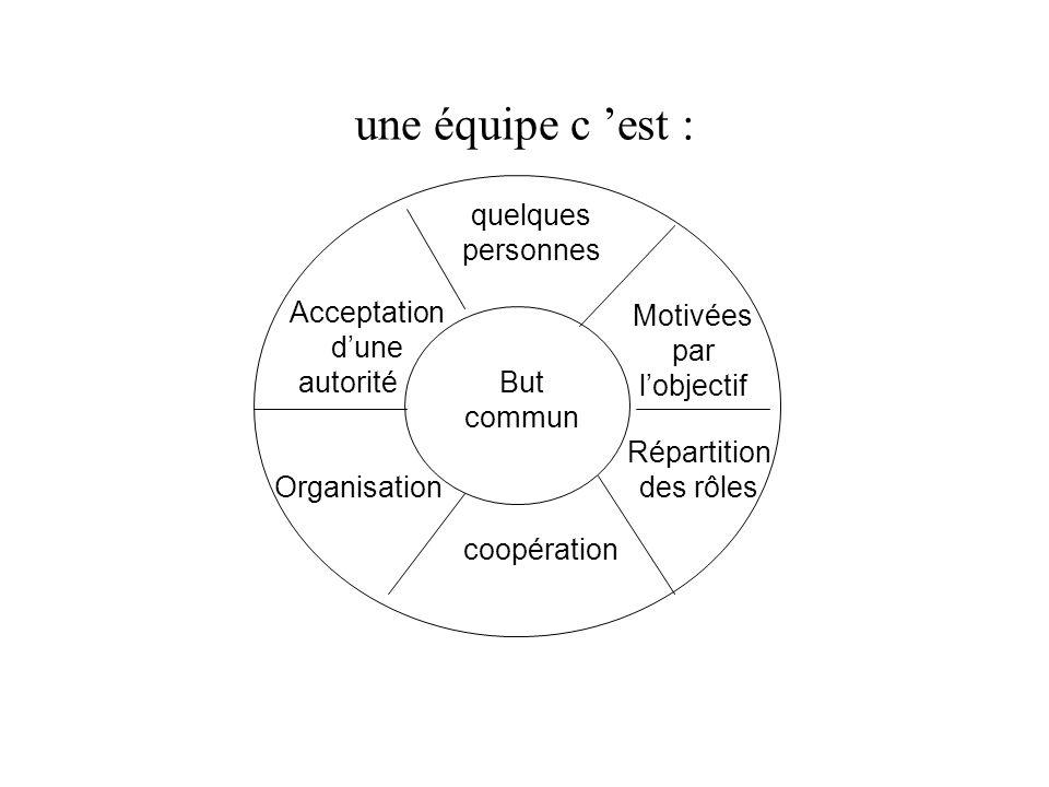 une équipe c est : But commun quelques personnes Motivées par lobjectif Répartition des rôles coopération Organisation Acceptation dune autorité