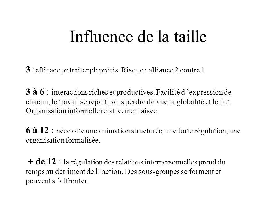 Influence de la taille 3 : efficace pr traiter pb précis. Risque : alliance 2 contre 1 3 à 6 : interactions riches et productives. Facilité d expressi