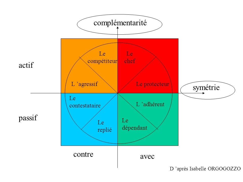 complémentarité symétrie contre avec actif passif Le chef Le protecteur Le replié Le dépendant Le contestataire L agressif Le compétiteur L adhérent D