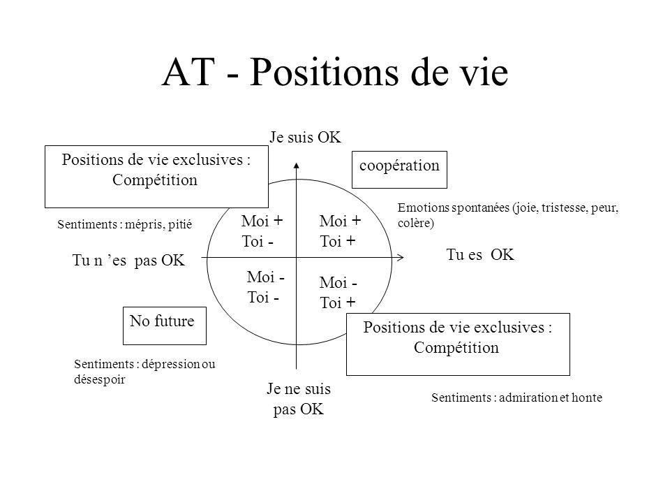 AT - Positions de vie Moi + Toi - Moi - Toi - Moi - Toi + Moi + Toi + coopération No future Positions de vie exclusives : Compétition Je suis OK Je ne