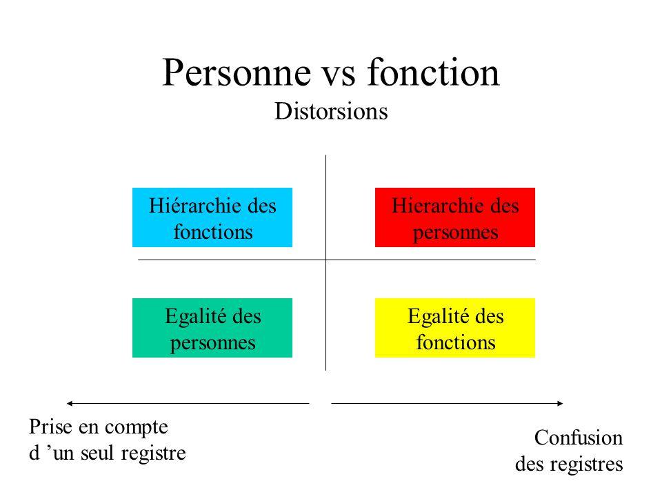 Personne vs fonction Distorsions Hierarchie des personnes Egalité des personnes Hiérarchie des fonctions Egalité des fonctions Confusion des registres