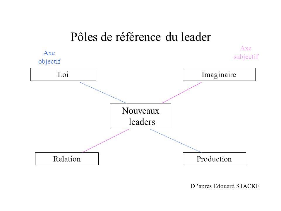 Pôles de référence du leader Nouveaux leaders ProductionRelation ImaginaireLoi D après Edouard STACKE Axe subjectif Axe objectif