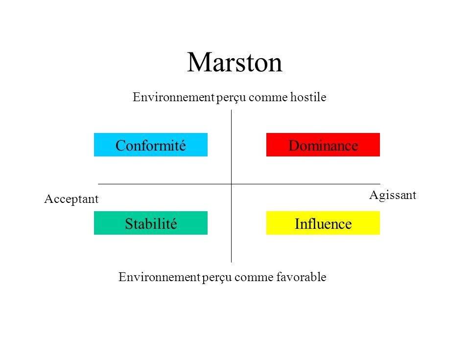 Marston Agissant Acceptant Environnement perçu comme favorable Environnement perçu comme hostile Dominance Stabilité Conformité Influence