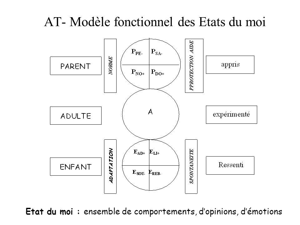 AT- Modèle fonctionnel des Etats du moi Etat du moi : ensemble de comportements, dopinions, démotions