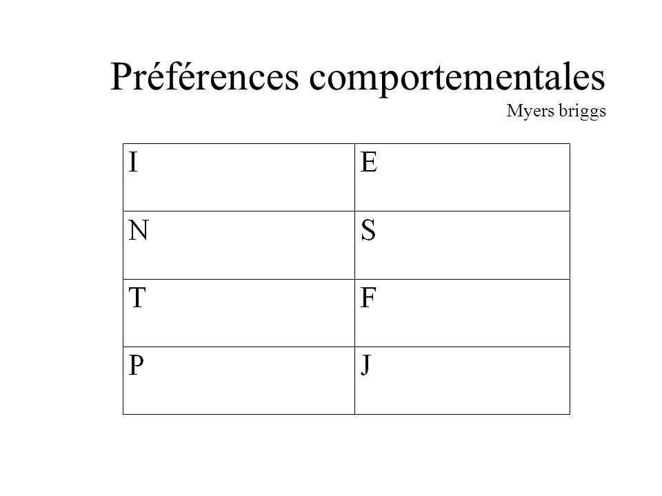 Préférences comportementales Myers briggs