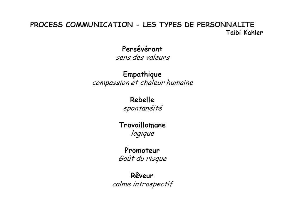 PROCESS COMMUNICATION - LES TYPES DE PERSONNALITE Taibi Kahler Persévérant sens des valeurs Empathique compassion et chaleur humaine Rebelle spontanéi