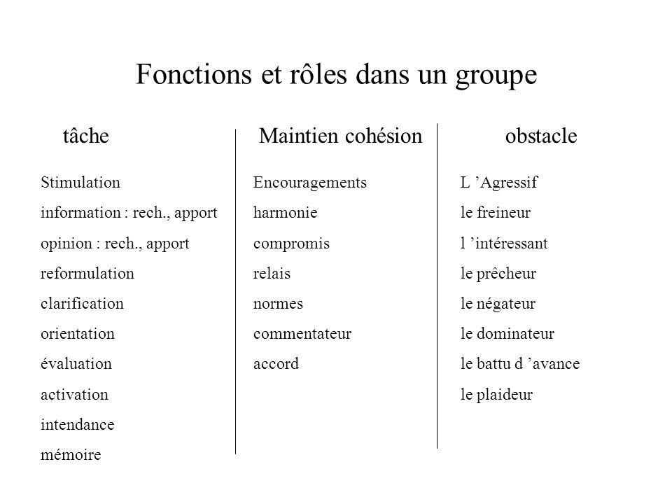 Fonctions et rôles dans un groupe tâcheMaintien cohésionobstacle Stimulation information : rech., apport opinion : rech., apport reformulation clarifi