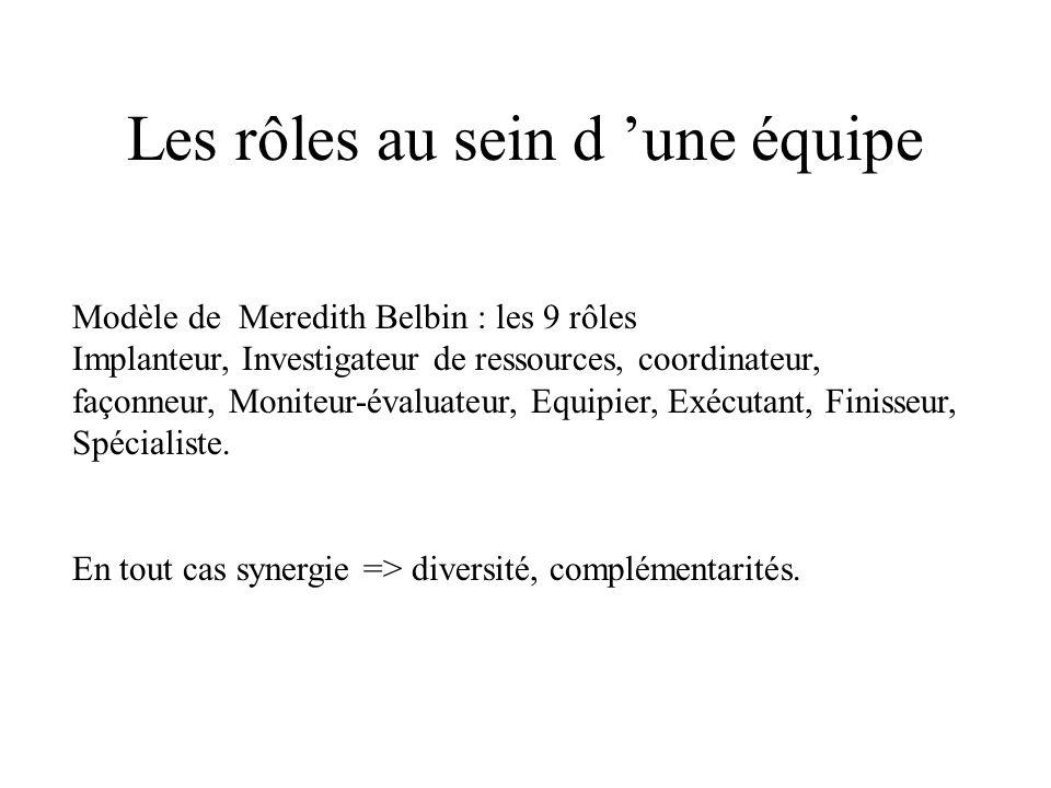 Les rôles au sein d une équipe Modèle de Meredith Belbin : les 9 rôles Implanteur, Investigateur de ressources, coordinateur, façonneur, Moniteur-éval