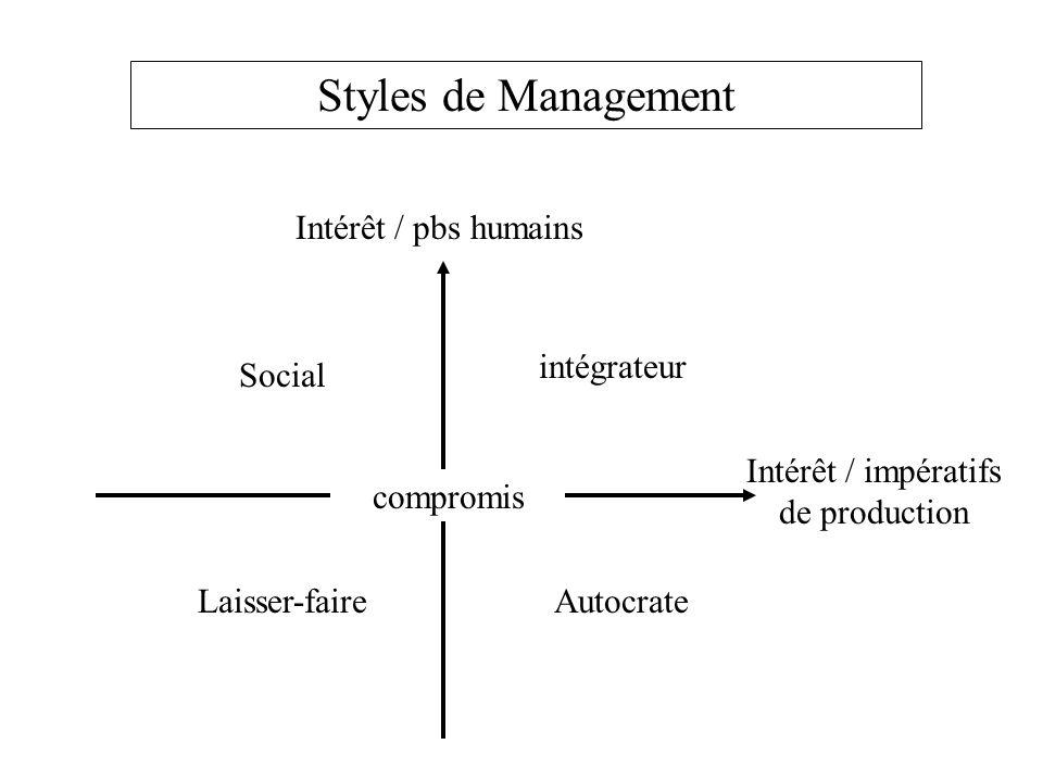Intérêt / pbs humains Intérêt / impératifs de production Social intégrateur Laisser-faireAutocrate Styles de Management compromis