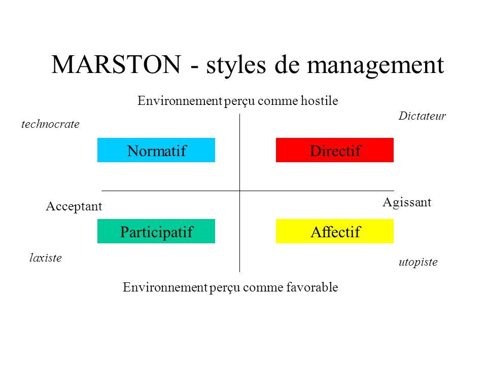 MARSTON - styles de management Agissant Acceptant Environnement perçu comme favorable Environnement perçu comme hostile Directif Participatif Normatif