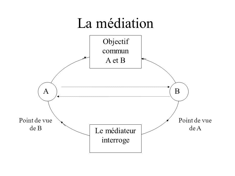 La médiation AB Objectif commun A et B Le médiateur interroge Point de vue de B Point de vue de A