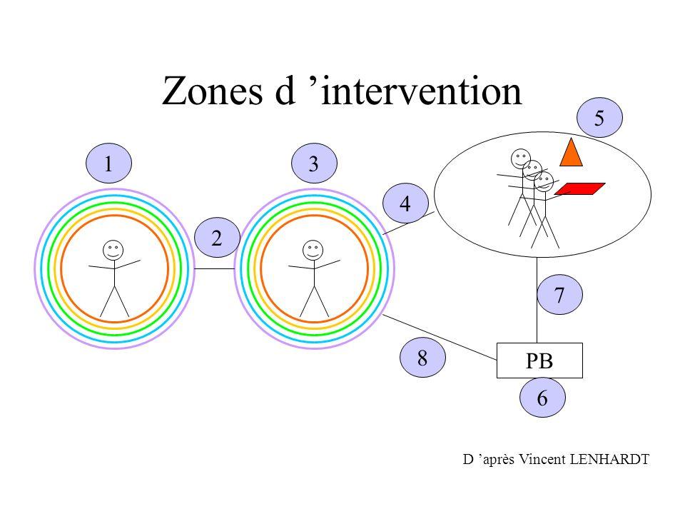 Zones d intervention D après Vincent LENHARDT PB 1 2 3 4 5 6 8 7