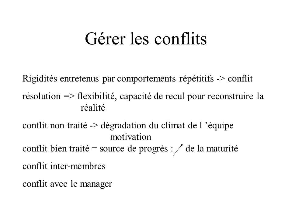 Rigidités entretenus par comportements répétitifs -> conflit résolution => flexibilité, capacité de recul pour reconstruire la réalité conflit non tra