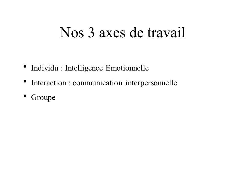 Nos 3 axes de travail Individu : Intelligence Emotionnelle Interaction : communication interpersonnelle Groupe