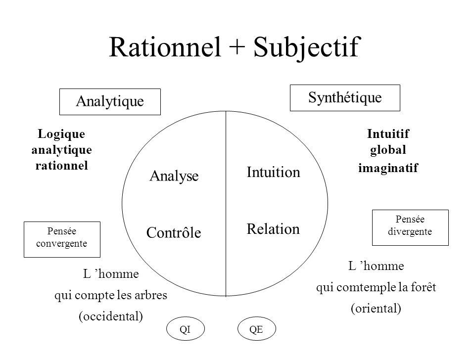 Rationnel + Subjectif Pensée convergente Pensée divergente Analytique Synthétique QIQE Analyse Contrôle Intuition Relation L homme qui compte les arbr