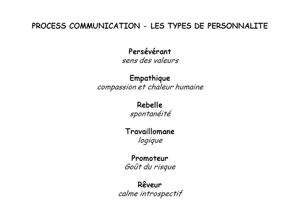 PROCESS COMMUNICATION - LES TYPES DE PERSONNALITE Persévérant sens des valeurs Empathique compassion et chaleur humaine Rebelle spontanéité Travaillom