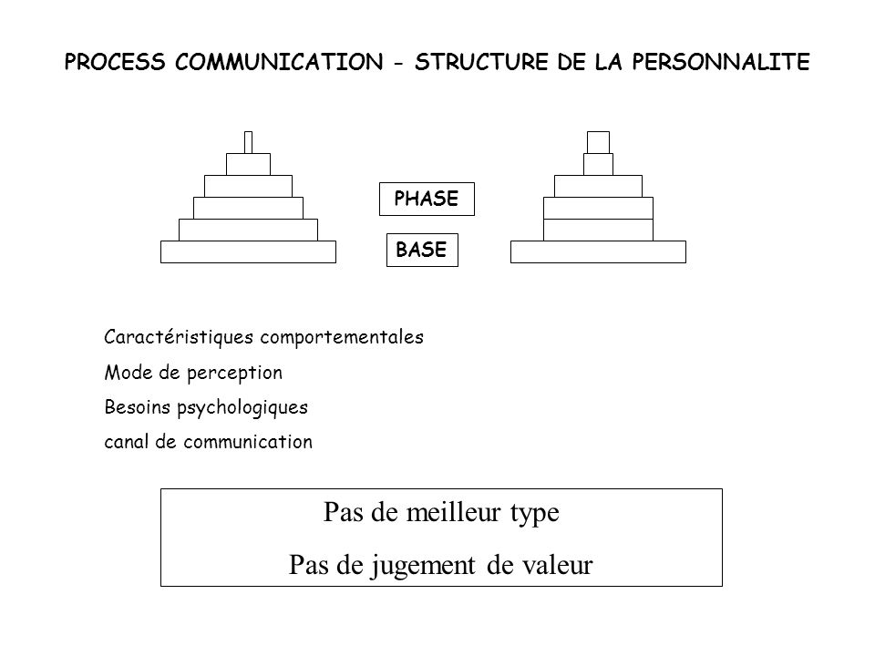 PROCESS COMMUNICATION - STRUCTURE DE LA PERSONNALITE PHASE BASE Caractéristiques comportementales Mode de perception Besoins psychologiques canal de c