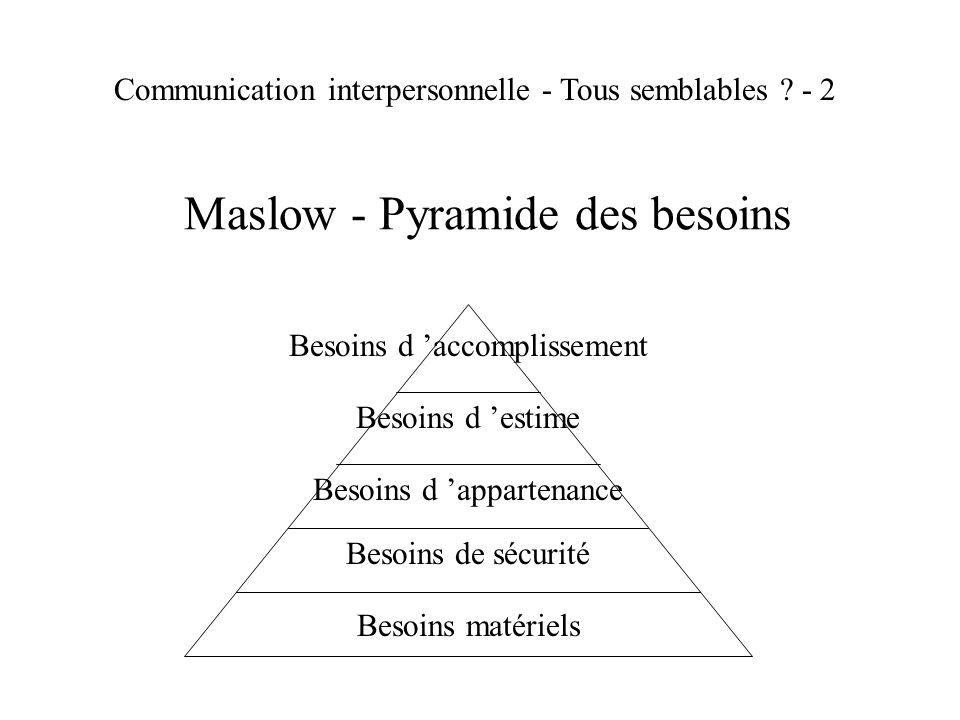 Maslow - Pyramide des besoins Besoins matériels Besoins de sécurité Besoins d appartenance Besoins d estime Besoins d accomplissement Communication in