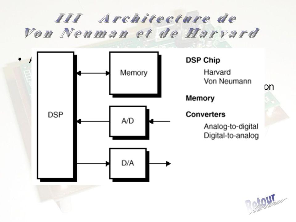 Architecture de Harvard modifiée –Pour réduire les coûts –A lextérieur un bus de données et un dadresse (Von Neuman) –A lintérieur 2 bus de données et