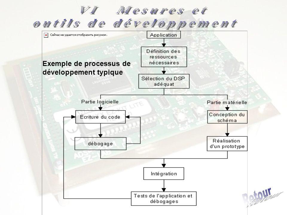 Exemple de processus de développement typique