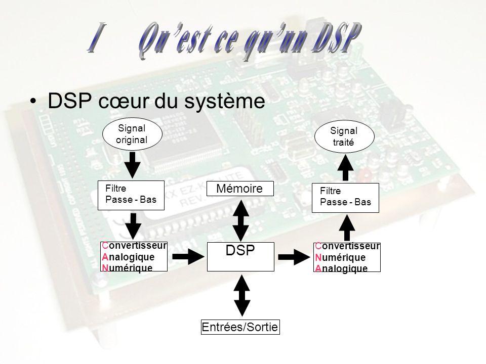 Avantage dun DSP –Souplesse de programmation –Possibilités propre aux systèmes DSP –Stabilité –Répétabilité