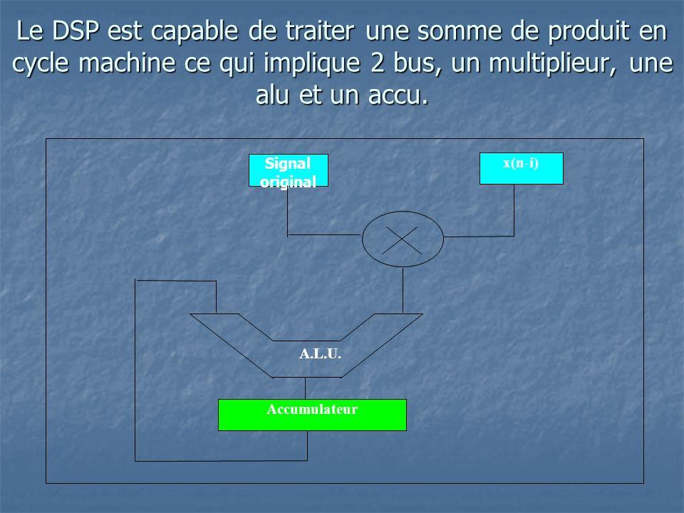 Le DSP est capable de traiter une somme de produit en cycle machine ce qui implique 2 bus, un multiplieur, une alu et un accu.