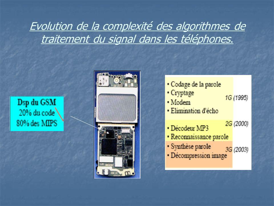 Evolution de la complexité des algorithmes de traitement du signal dans les téléphones.
