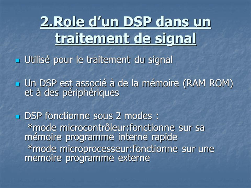 2.Role dun DSP dans un traitement de signal Utilisé pour le traitement du signal Utilisé pour le traitement du signal Un DSP est associé à de la mémoire (RAM ROM) et à des périphériques Un DSP est associé à de la mémoire (RAM ROM) et à des périphériques DSP fonctionne sous 2 modes : DSP fonctionne sous 2 modes : *mode microcontrôleur:fonctionne sur sa mémoire programme interne rapide *mode microcontrôleur:fonctionne sur sa mémoire programme interne rapide *mode microprocesseur:fonctionne sur une memoire programme externe *mode microprocesseur:fonctionne sur une memoire programme externe