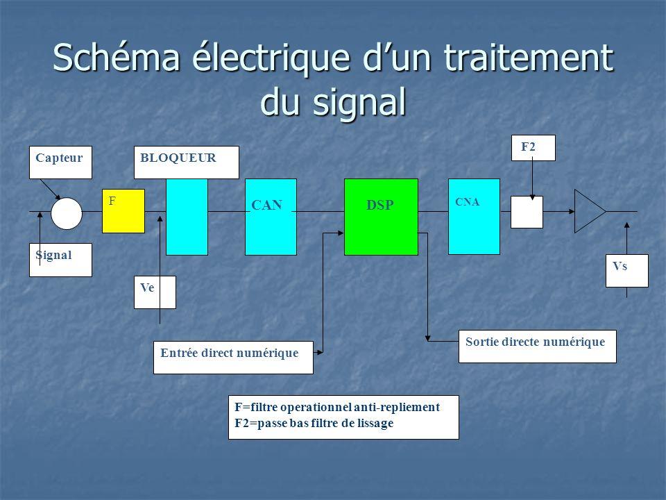 Schéma électrique dun traitement du signal CAN CNA DSP BLOQUEUR Signal Capteur Ve Vs Entrée direct numérique Sortie directe numérique F F2 F=filtre operationnel anti-repliement F2=passe bas filtre de lissage