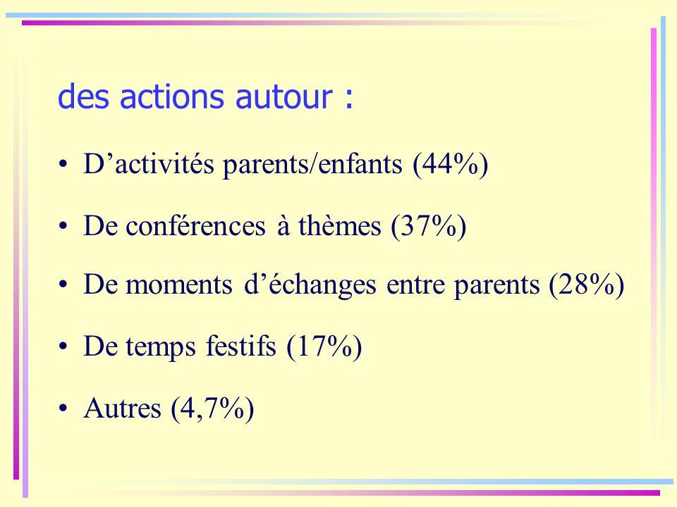 des actions autour : Dactivités parents/enfants (44%) Autres (4,7%) De temps festifs (17%) De moments déchanges entre parents (28%) De conférences à t