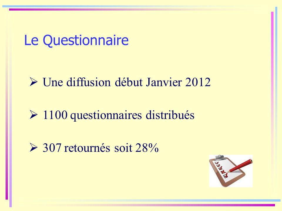 Le Questionnaire Une diffusion début Janvier 2012 1100 questionnaires distribués 307 retournés soit 28%