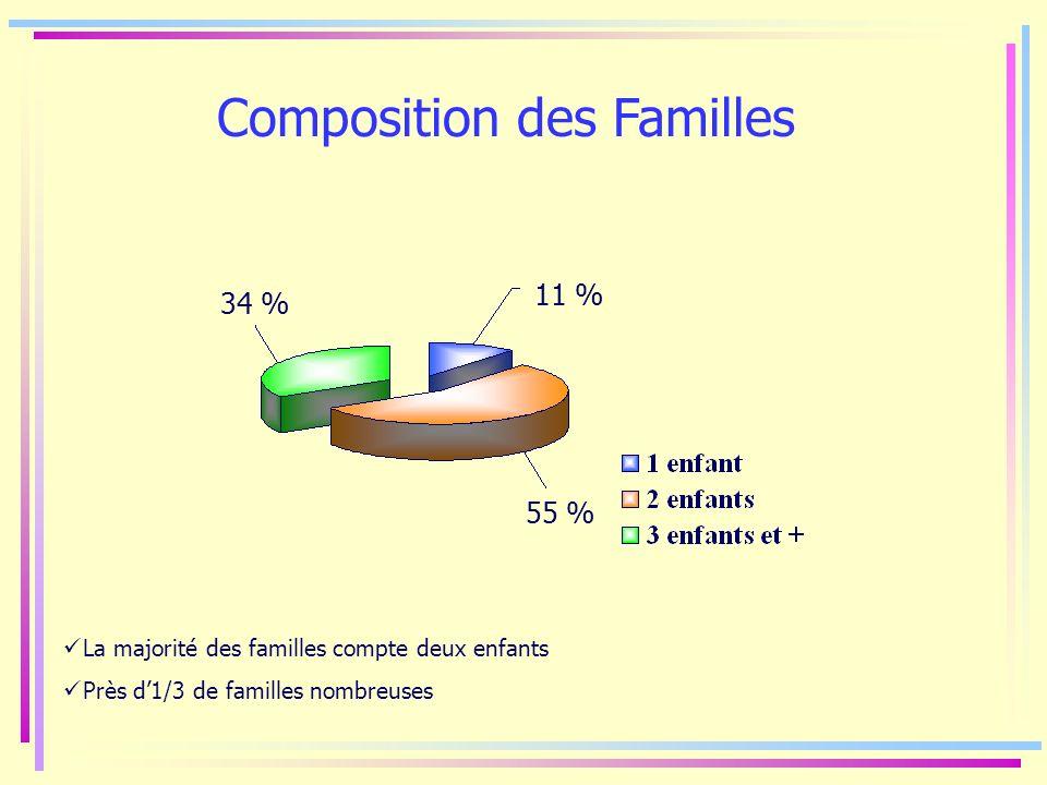 Composition des Familles 34 % 55 % 11 % La majorité des familles compte deux enfants Près d1/3 de familles nombreuses