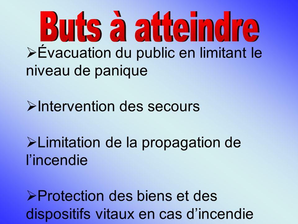 Évacuation du public en limitant le niveau de panique Intervention des secours Limitation de la propagation de lincendie Protection des biens et des d
